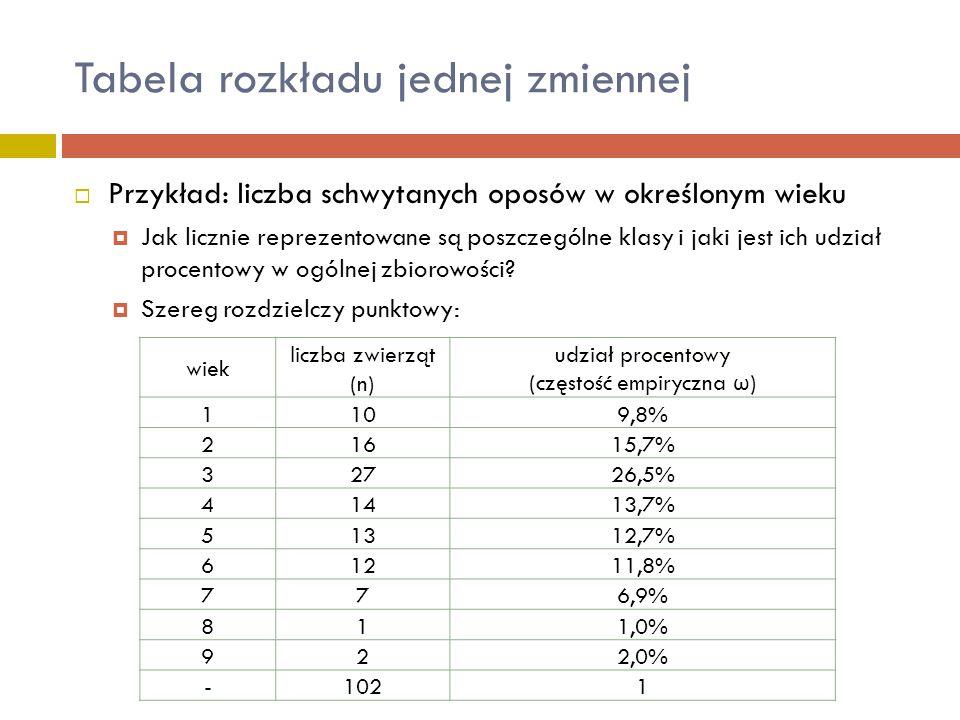 Tabela rozkładu jednej zmiennej  Przykład: liczba schwytanych oposów w określonym wieku  Jak licznie reprezentowane są poszczególne klasy i jaki jes