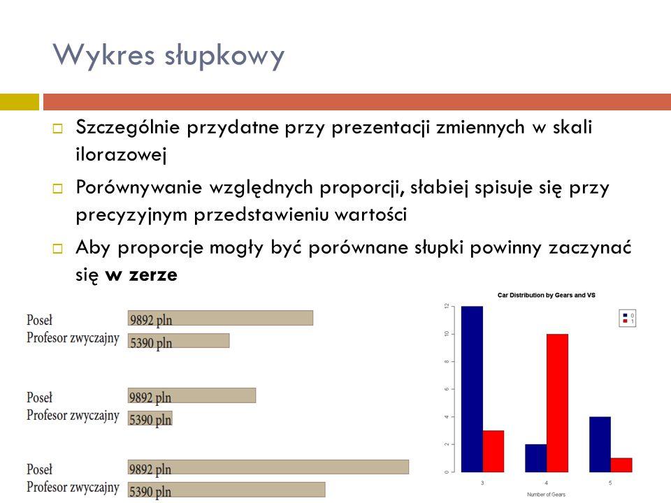  Szczególnie przydatne przy prezentacji zmiennych w skali ilorazowej  Porównywanie względnych proporcji, słabiej spisuje się przy precyzyjnym przeds