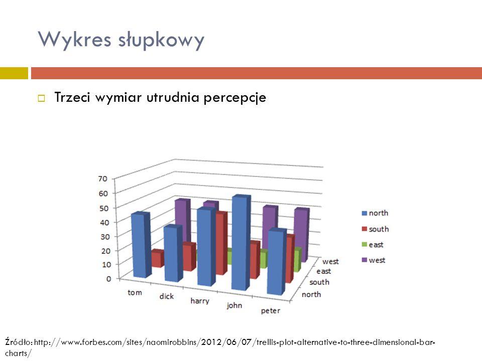 Wykres słupkowy  Trzeci wymiar utrudnia percepcje Źródło: http://www.forbes.com/sites/naomirobbins/2012/06/07/trellis-plot-alternative-to-three-dimen
