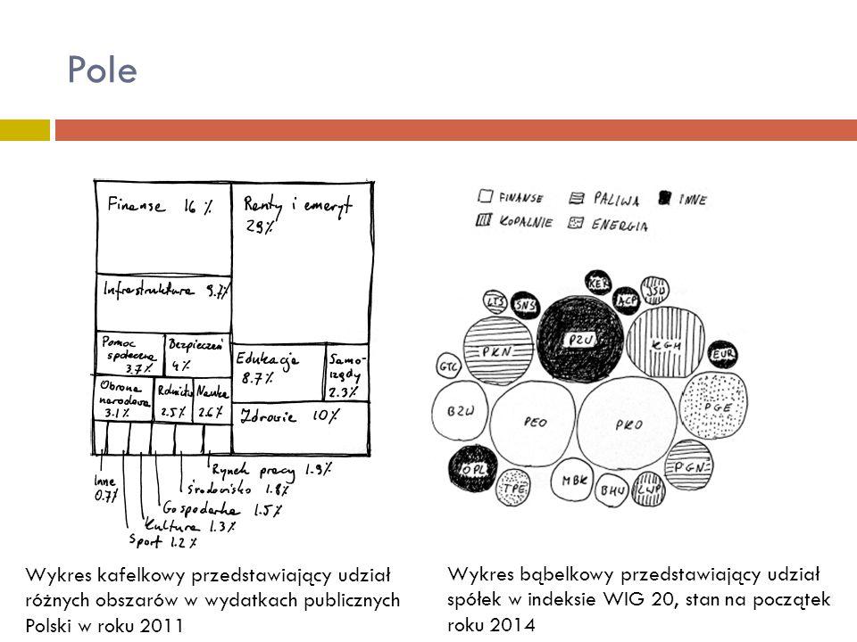 Pole Wykres bąbelkowy przedstawiający udział spółek w indeksie WIG 20, stan na początek roku 2014 Wykres kafelkowy przedstawiający udział różnych obsz