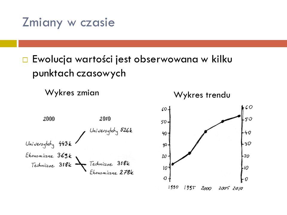 Zmiany w czasie  Ewolucja wartości jest obserwowana w kilku punktach czasowych Wykres trendu Wykres zmian