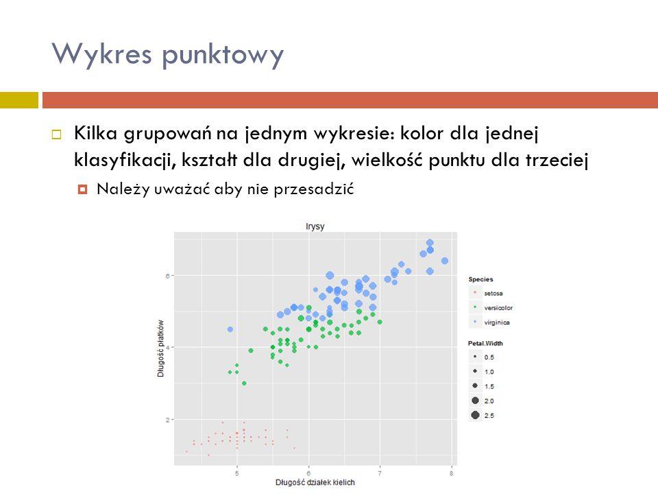  Kilka grupowań na jednym wykresie: kolor dla jednej klasyfikacji, kształt dla drugiej, wielkość punktu dla trzeciej  Należy uważać aby nie przesadz