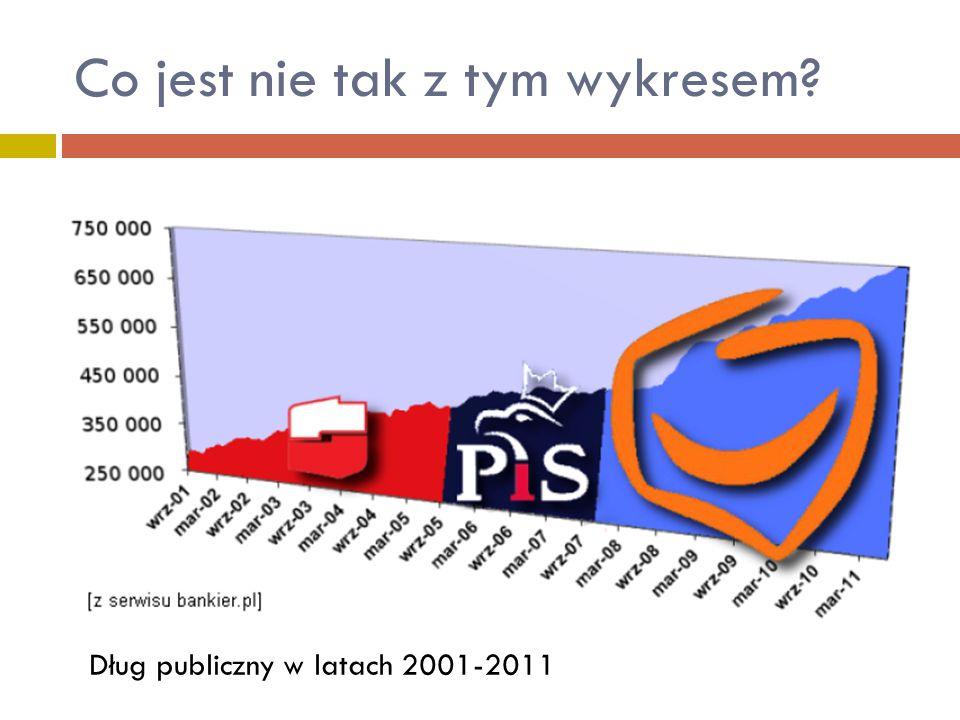 Dług publiczny w latach 2001-2011