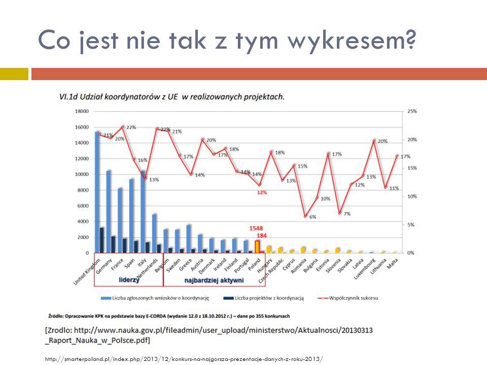 Co jest nie tak z tym wykresem? http://smarterpoland.pl/index.php/2013/12/konkurs-na-najgorsza-prezentacje-danych-z-roku-2013/
