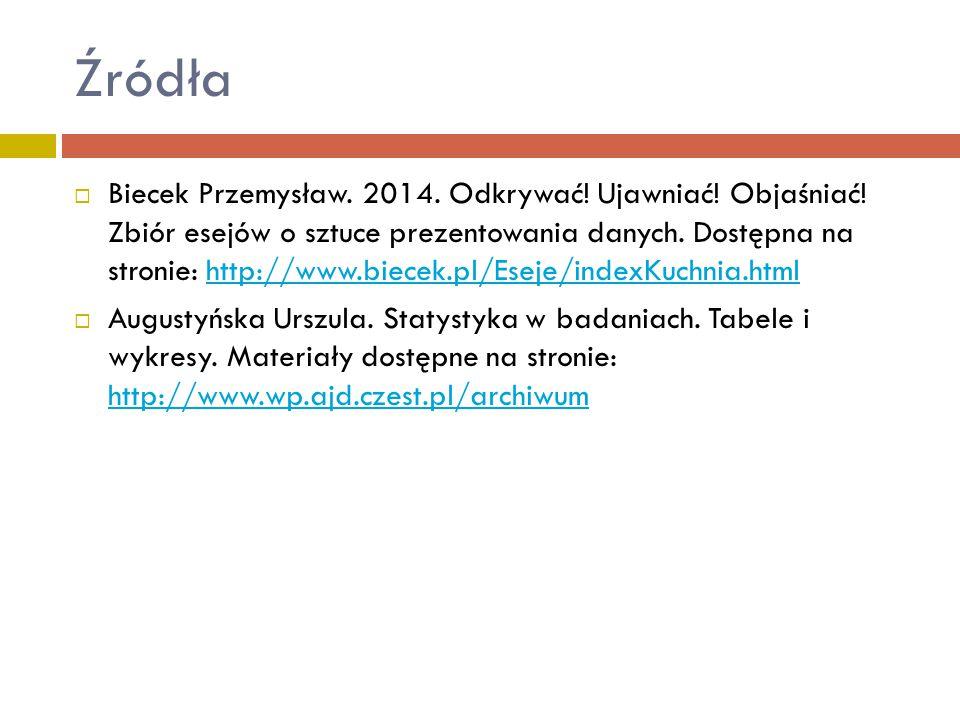 Źródła  Biecek Przemysław. 2014. Odkrywać! Ujawniać! Objaśniać! Zbiór esejów o sztuce prezentowania danych. Dostępna na stronie: http://www.biecek.pl