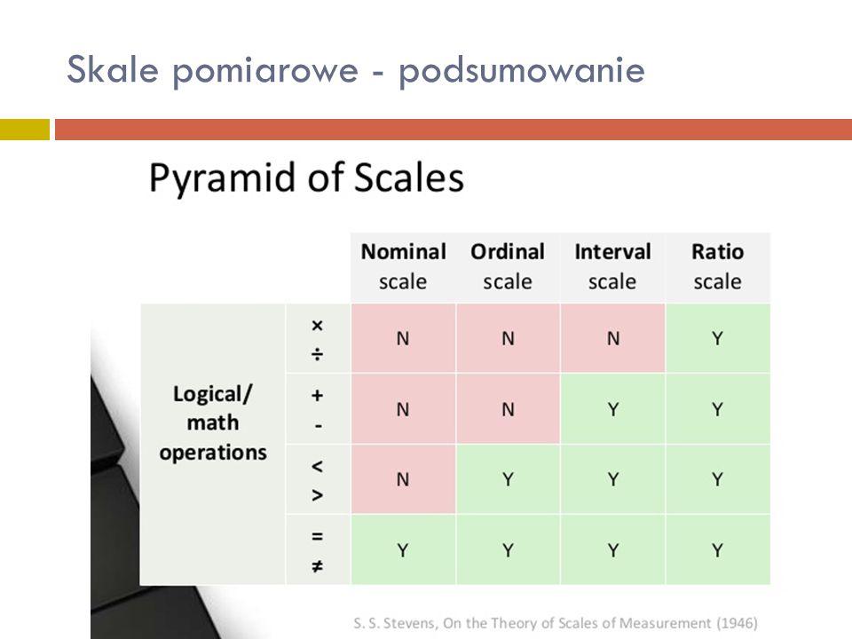 """Rodzaj skali pomiarowej""""Dozwolone parametry statystyk opisowych Nominalna N, n kategorii, ω kategorii, Mo Porządkowa N, n kategorii, ω kategorii,Mo Kwantyle: Min, Q 1, Me, Q 3, Max, PrzedziałowaN, Mo, X, SD, V c Kwantyle: Min, Q 1, Me, Q 3, Max, IlorazowaN, Mo, X, SD, V c Kwantyle: Min, Q 1, Me, Q 3, Max, Skala pomiarowa a statystyka opisowa"""