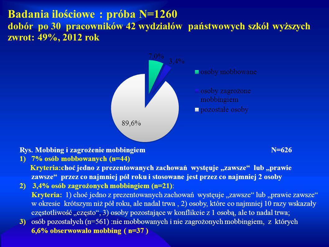 """Rys. Mobbing i zagrożenie mobbingiem N=626 1)7% osób mobbowanych (n=44) Kryteria:choć jedno z prezentowanych zachowań wystęuje """"zawsze"""" lub """"prawie za"""