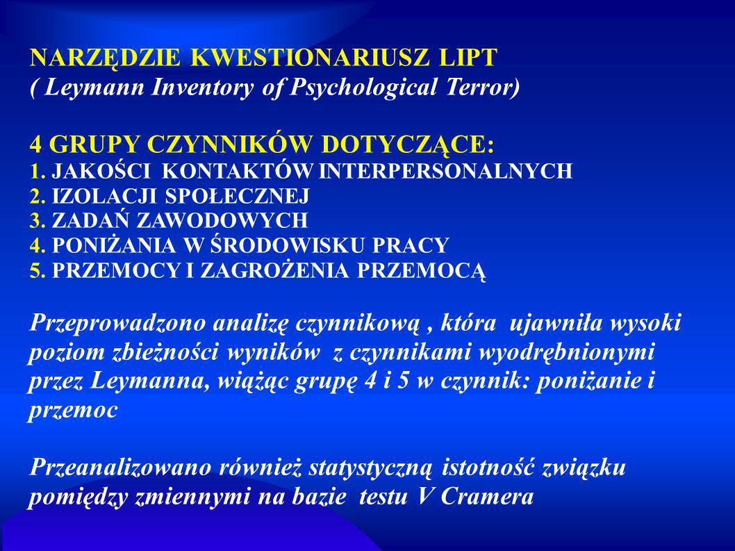 NARZĘDZIE KWESTIONARIUSZ LIPT ( Leymann Inventory of Psychological Terror) 4 GRUPY CZYNNIKÓW DOTYCZĄCE: 1. JAKOŚCI KONTAKTÓW INTERPERSONALNYCH 2. IZOL