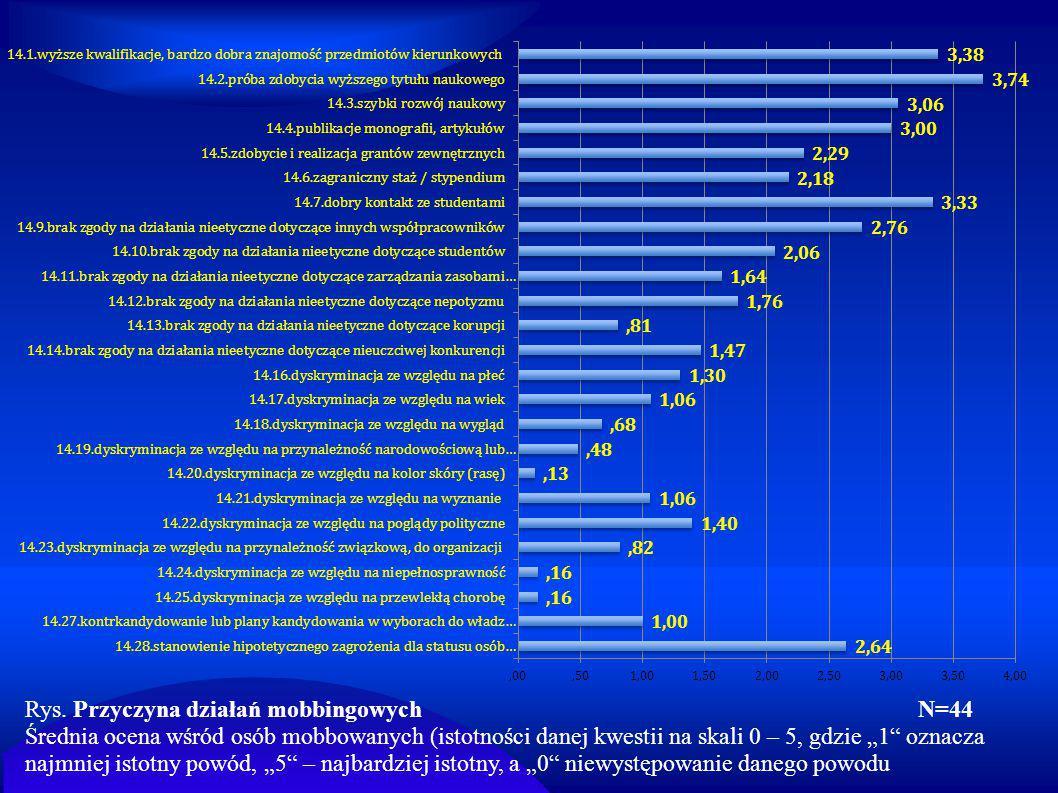 """Rys. Przyczyna działań mobbingowych N=44 Średnia ocena wśród osób mobbowanych (istotności danej kwestii na skali 0 – 5, gdzie """"1"""" oznacza najmniej ist"""