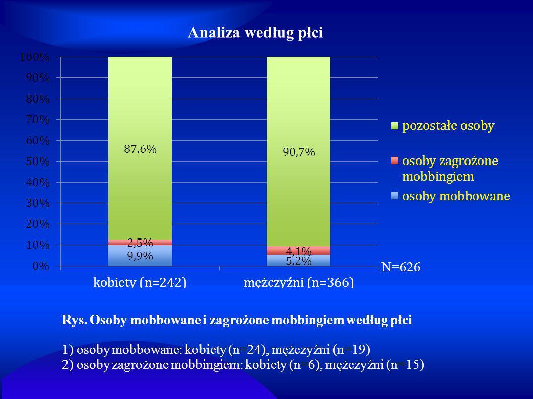 Analiza według płci Rys. Osoby mobbowane i zagrożone mobbingiem według płci 1) osoby mobbowane: kobiety (n=24), mężczyźni (n=19) 2) osoby zagrożone mo