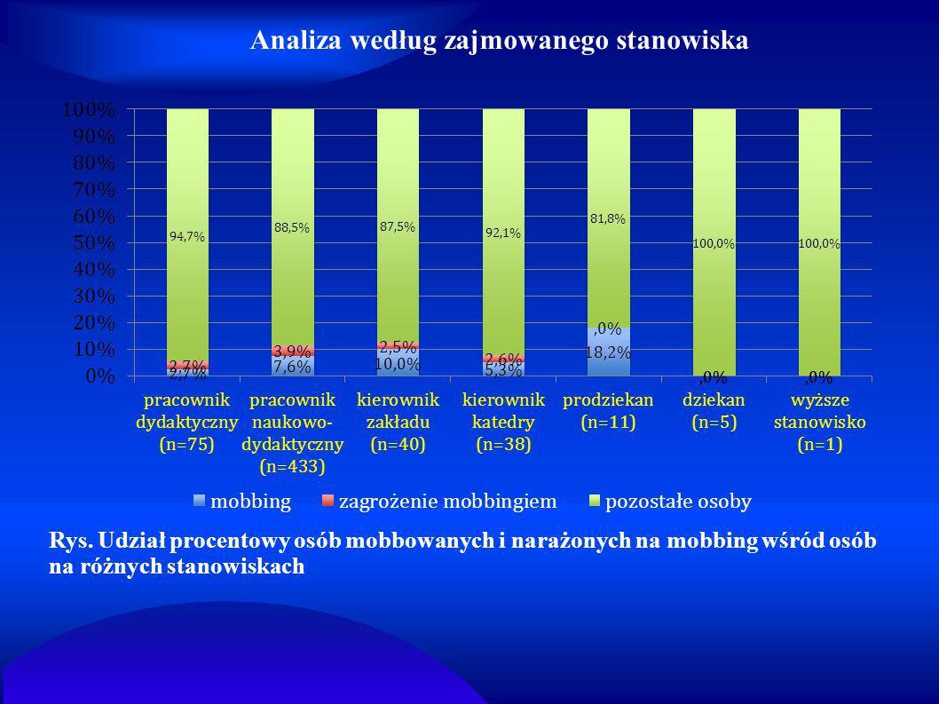 Analiza według zajmowanego stanowiska Rys. Udział procentowy osób mobbowanych i narażonych na mobbing wśród osób na różnych stanowiskach