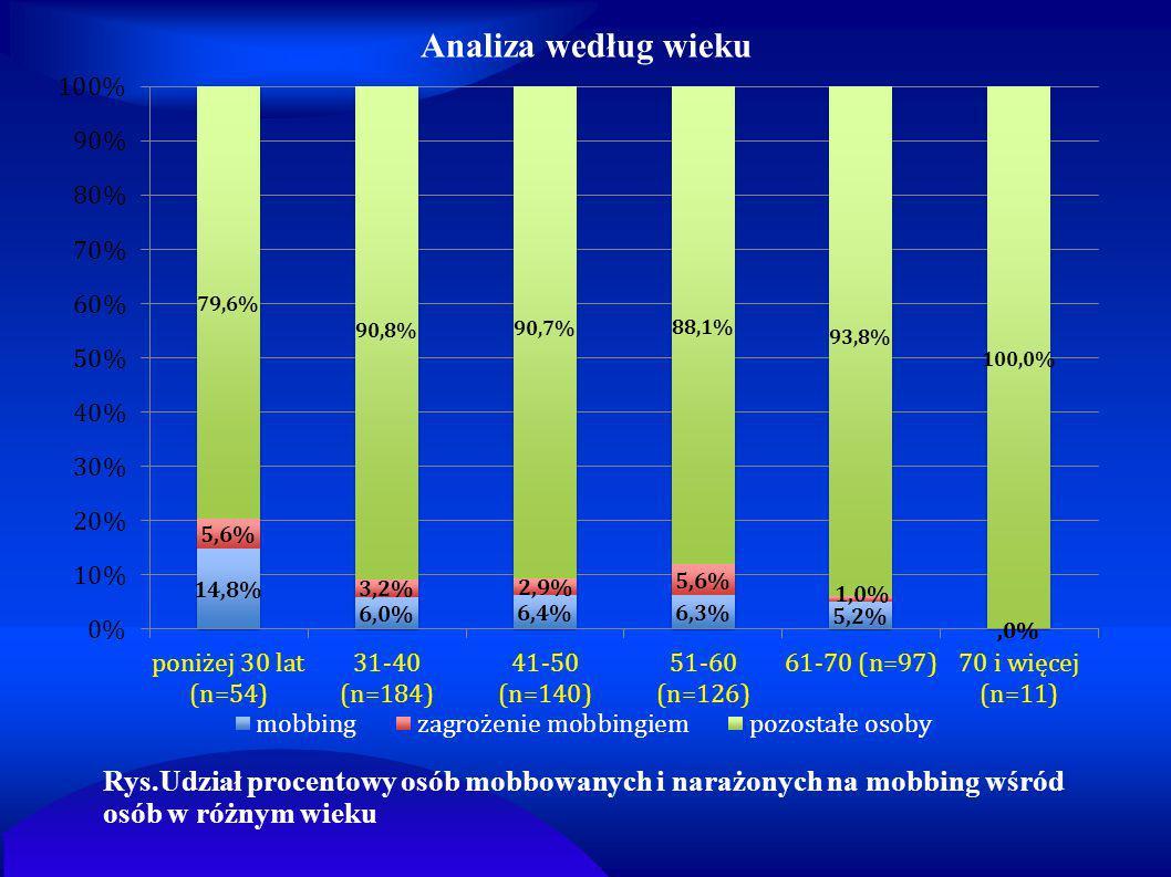 Analiza według wieku Rys.Udział procentowy osób mobbowanych i narażonych na mobbing wśród osób w różnym wieku