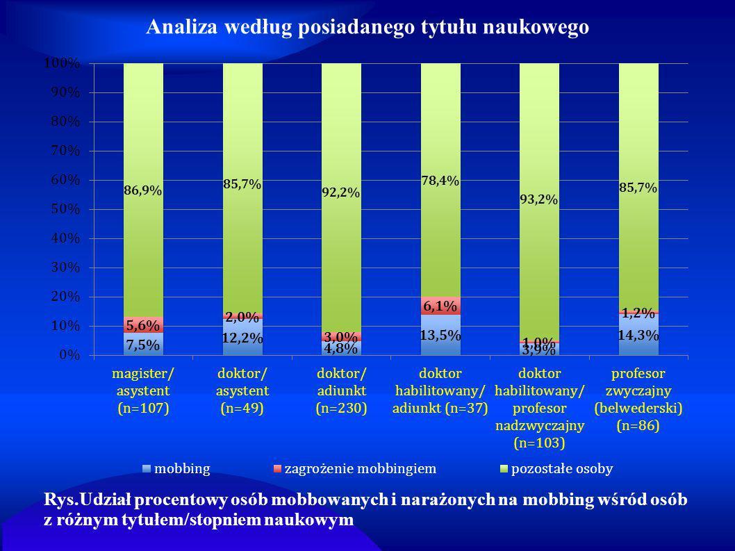 Analiza według posiadanego tytułu naukowego Rys.Udział procentowy osób mobbowanych i narażonych na mobbing wśród osób z różnym tytułem/stopniem naukow
