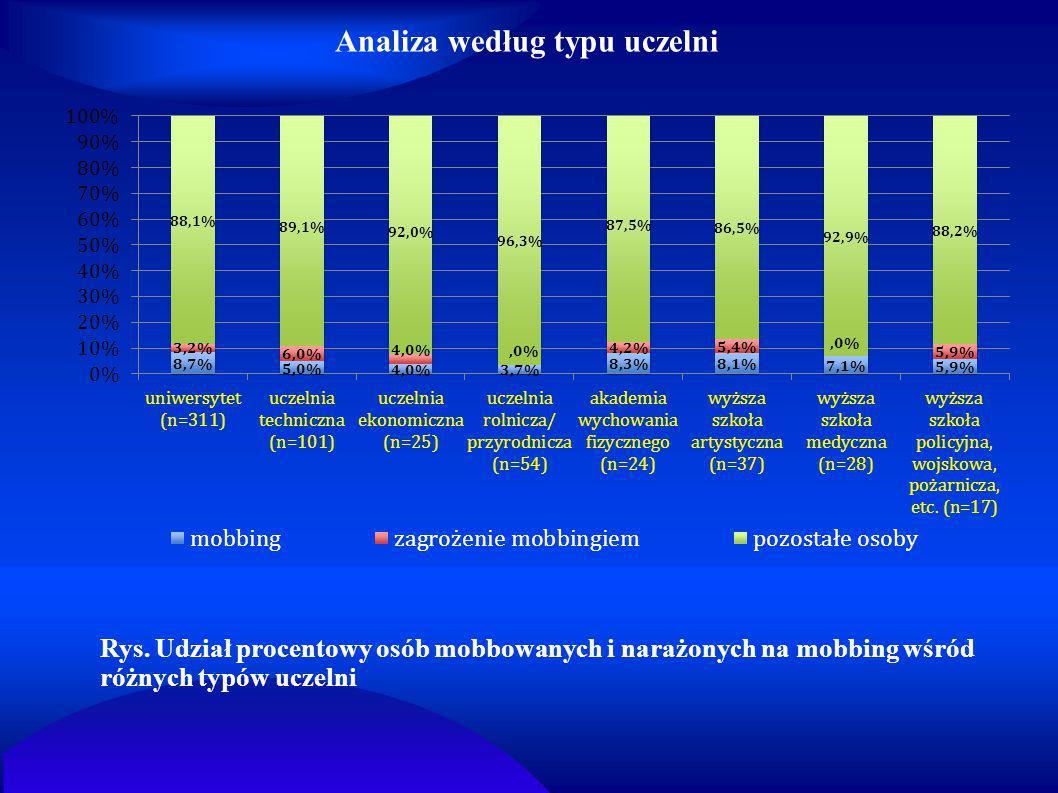 Analiza według typu uczelni Rys. Udział procentowy osób mobbowanych i narażonych na mobbing wśród różnych typów uczelni