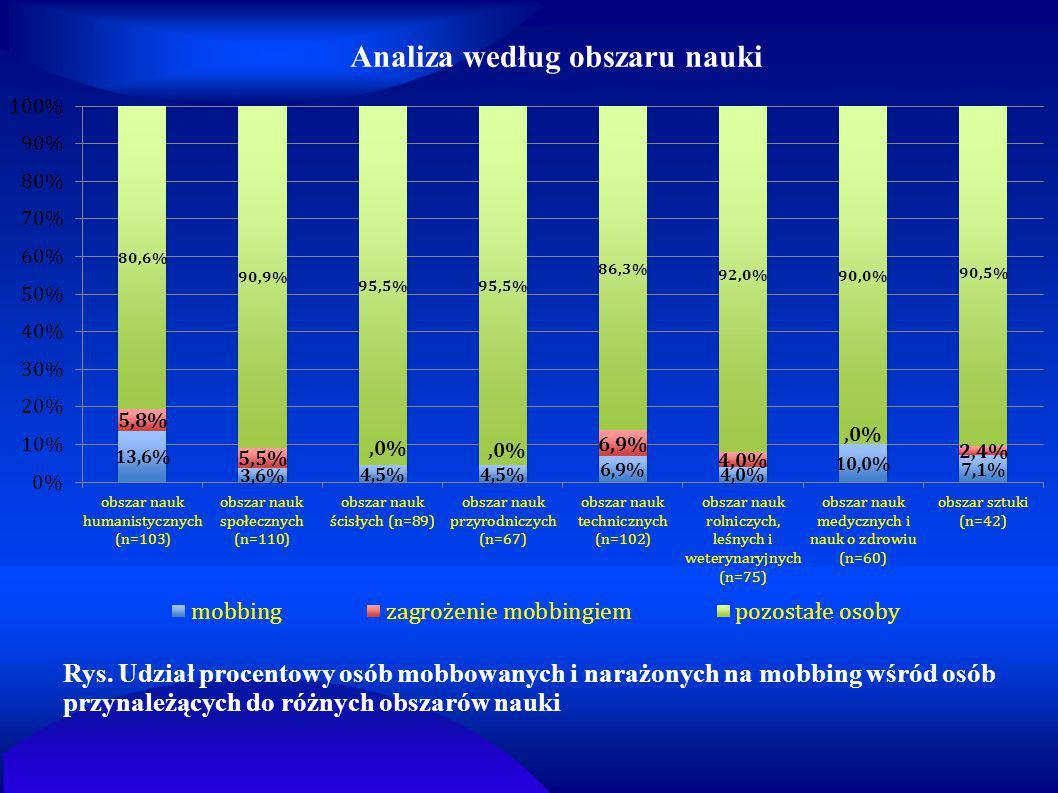 Analiza według obszaru nauki Rys. Udział procentowy osób mobbowanych i narażonych na mobbing wśród osób przynależących do różnych obszarów nauki