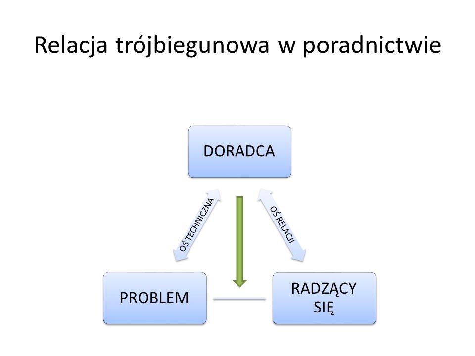 Relacja trójbiegunowa w poradnictwie DORADCA OŚ RELACJI RADZĄCY SIĘ PROBLEM OŚ TECHNICZNA