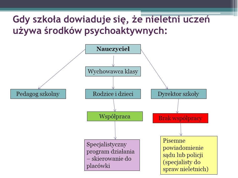 Gdy szkoła dowiaduje się, że nieletni uczeń używa środków psychoaktywnych: Nauczyciel Wychowawca klasy Pedagog szkolnyRodzice i dzieciDyrektor szkoły