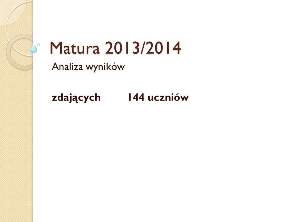 Matura 2013/2014 Analiza wyników zdających 144 uczniów