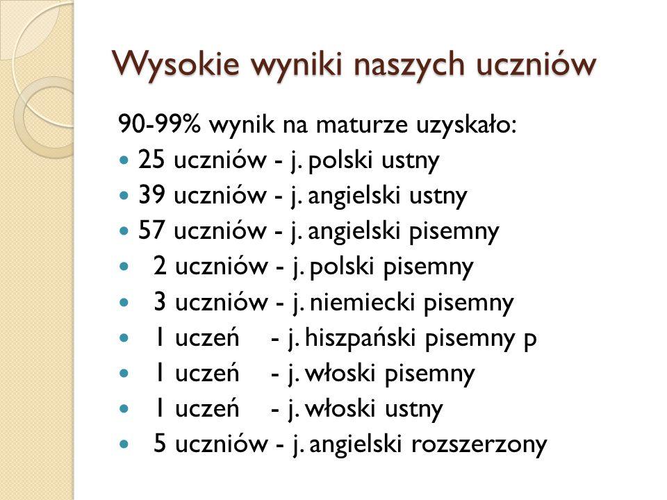 Wysokie wyniki naszych uczniów 90-99% wynik na maturze uzyskało: 25 uczniów - j. polski ustny 39 uczniów - j. angielski ustny 57 uczniów - j. angielsk