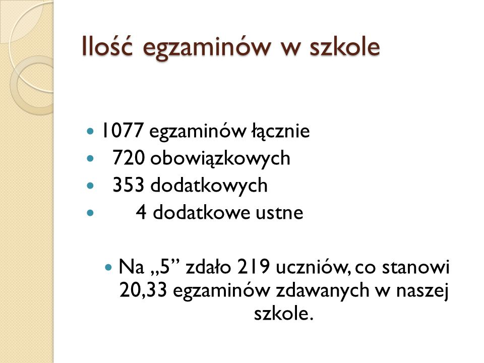 """Ilość egzaminów w szkole 1077 egzaminów łącznie 720 obowiązkowych 353 dodatkowych 4 dodatkowe ustne Na """"5 zdało 219 uczniów, co stanowi 20,33 egzaminów zdawanych w naszej szkole."""