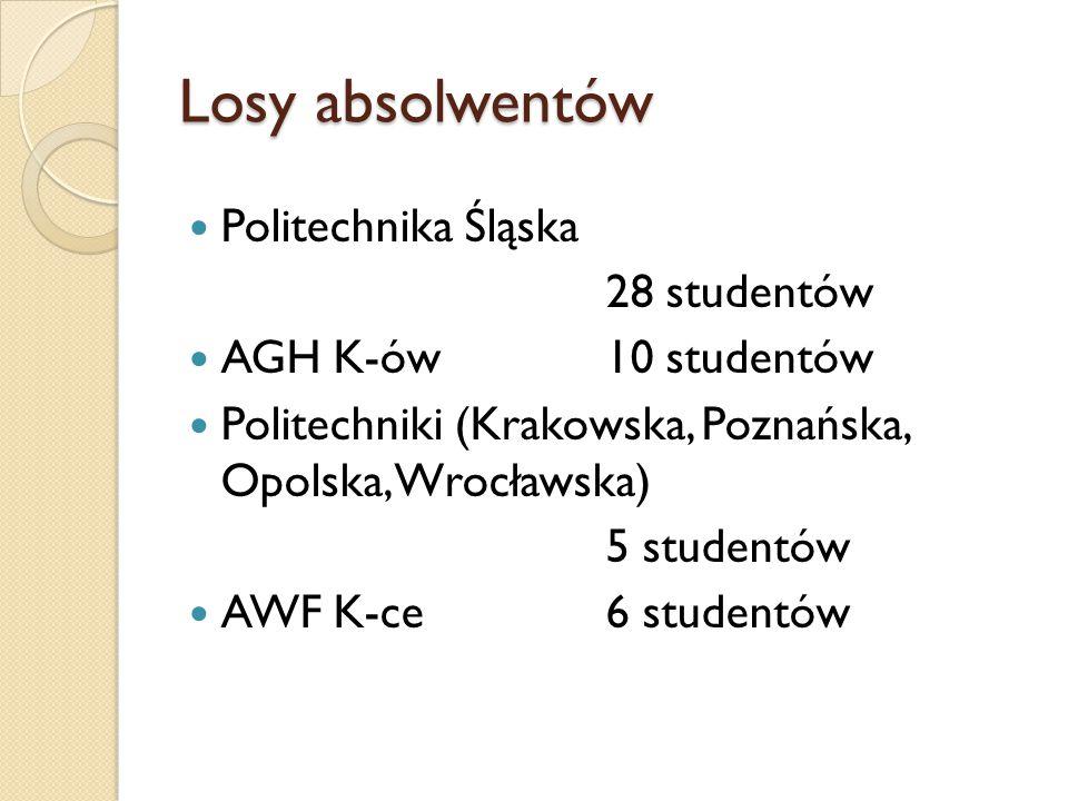Losy absolwentów Politechnika Śląska 28 studentów AGH K-ów10 studentów Politechniki (Krakowska, Poznańska, Opolska, Wrocławska) 5 studentów AWF K-ce 6