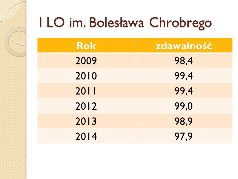 I LO im. Bolesława Chrobrego Rokzdawalność 200998,4 201099,4 201199,4 201299,0 201398,9 201497,9