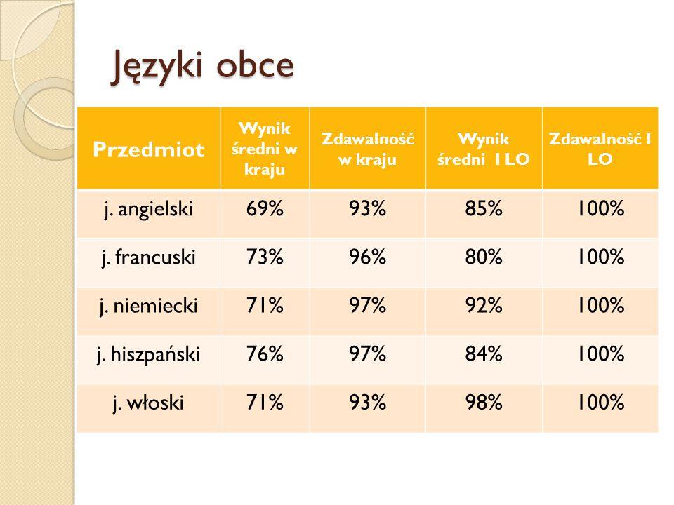 Języki obce Przedmiot Wynik średni w kraju Zdawalność w kraju Wynik średni I LO Zdawalność I LO j. angielski69%93%85%100% j. francuski73%96%80%100% j.