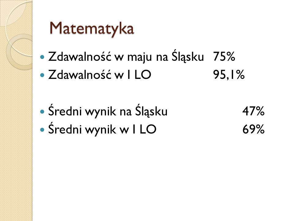 Matematyka Zdawalność w maju na Śląsku 75% Zdawalność w I LO95,1% Średni wynik na Śląsku47% Średni wynik w I LO69%