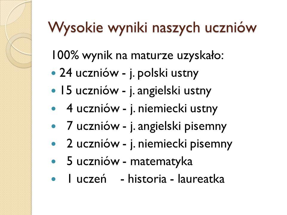 Wysokie wyniki naszych uczniów 100% wynik na maturze uzyskało: 24 uczniów - j. polski ustny 15 uczniów - j. angielski ustny 4 uczniów - j. niemiecki u