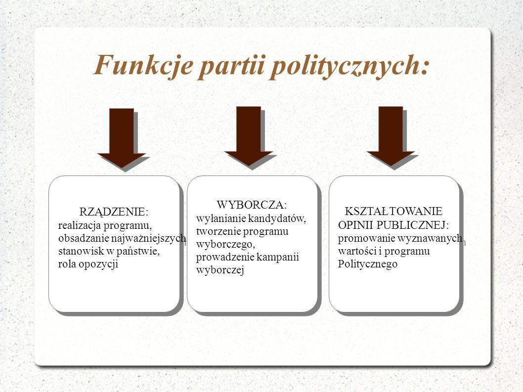 Funkcje partii politycznych: RZĄDZENIE: realizacja programu, obsadzanie najważniejszych stanowisk w państwie, rola opozycji RZĄDZENIE: realizacja prog