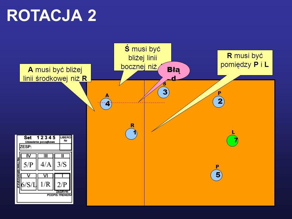 1 R 2 P 5 P 3 Ś 4 A L 7 R musi być pomiędzy P i L Ś musi być bliżej linii bocznej niż A A musi być bliżej linii środkowej niż R Błą d ROTACJA 2