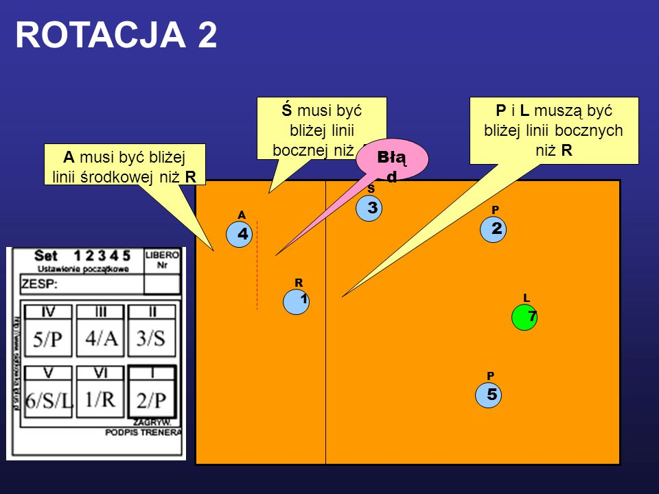 1 R 2 P 5 P 3 Ś 4 A L 7 P i L muszą być bliżej linii bocznych niż R Ś musi być bliżej linii bocznej niż A A musi być bliżej linii środkowej niż R Błą d ROTACJA 2
