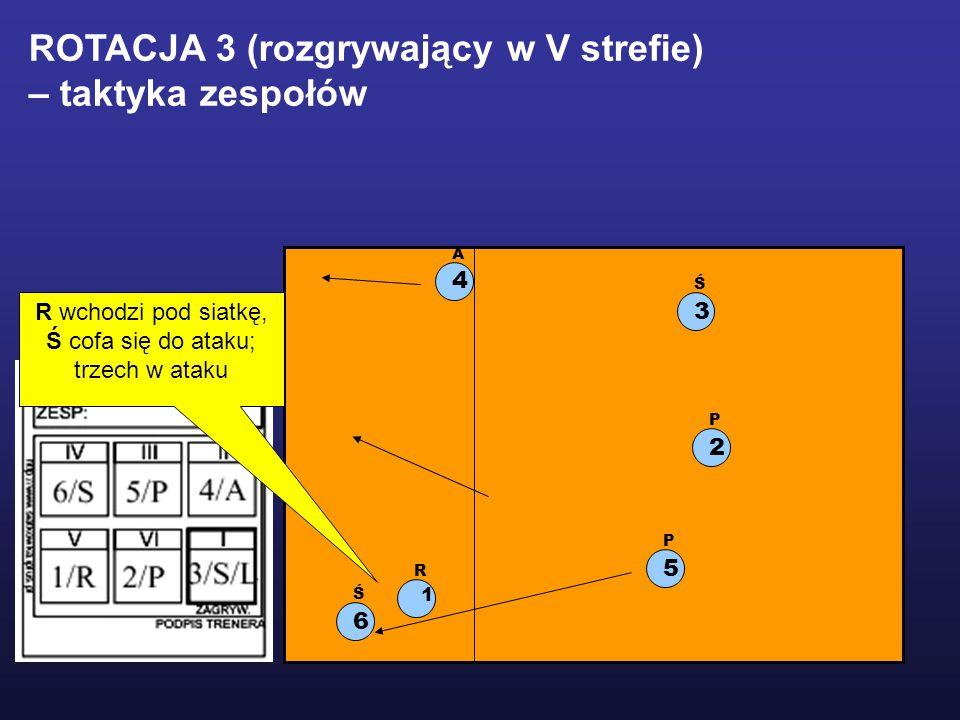 1 R 2 P 5 P 3 Ś 6 Ś 4 A ROTACJA 3 (rozgrywający w V strefie) – taktyka zespołów R wchodzi pod siatkę, Ś cofa się do ataku; trzech w ataku