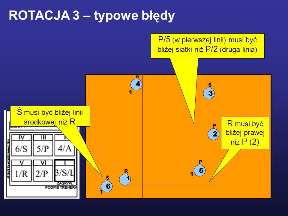 1 R 2 P 5 P 3 Ś 6 Ś 4 A ROTACJA 3 – typowe błędy Ś musi być bliżej linii środkowej niż R 1 1 1 R musi być bliżej prawej niż P (2) P/5 (w pierwszej lin