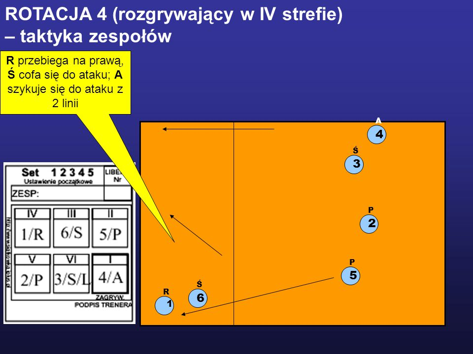 1 R 2 P 5 P 3 Ś 6 Ś 4 A ROTACJA 4 (rozgrywający w IV strefie) – taktyka zespołów R przebiega na prawą, Ś cofa się do ataku; A szykuje się do ataku z 2 linii