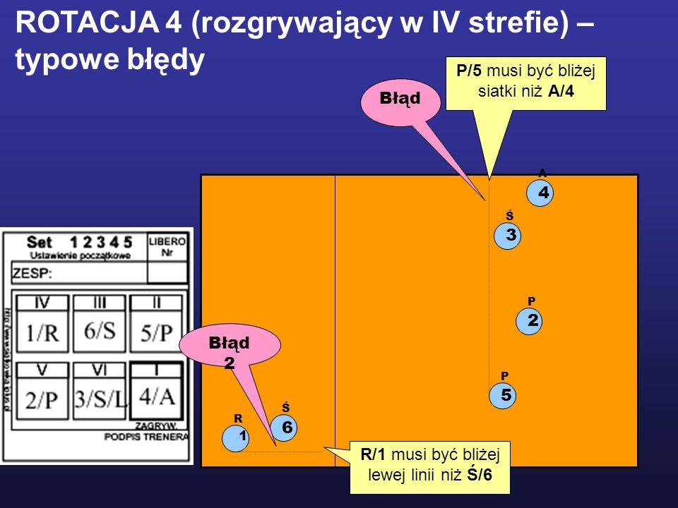 1 R 2 P 5 P 3 Ś 6 Ś 4 A ROTACJA 4 (rozgrywający w IV strefie) – typowe błędy P/5 musi być bliżej siatki niż A/4 R/1 musi być bliżej lewej linii niż Ś/