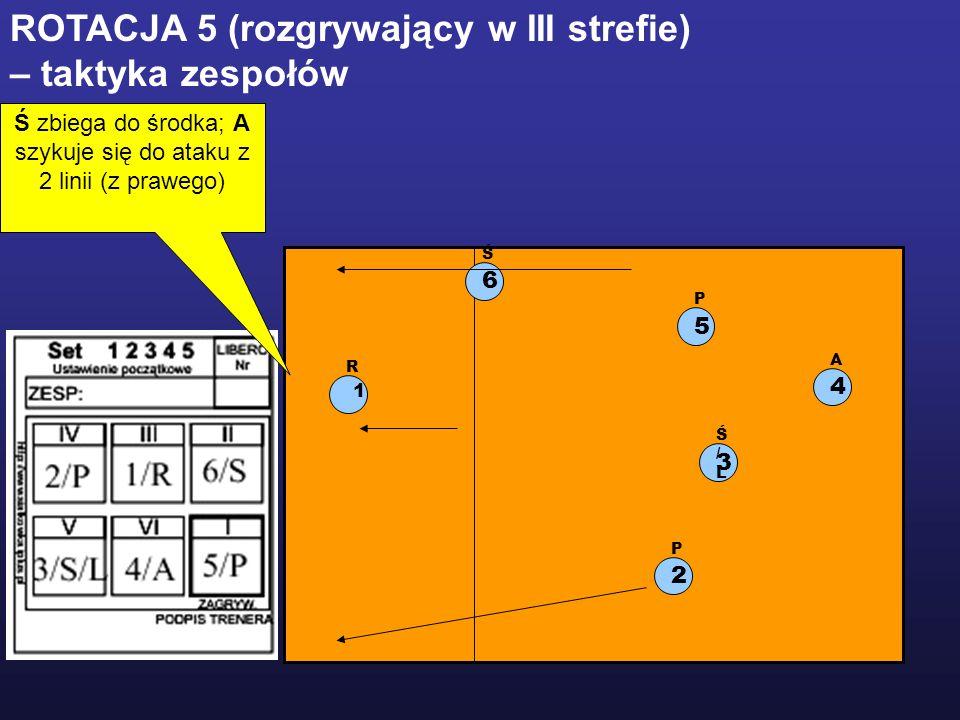 1 R 2 P 5 P 3 Ś/LŚ/L 6 Ś 4 A ROTACJA 5 (rozgrywający w III strefie) – taktyka zespołów Ś zbiega do środka; A szykuje się do ataku z 2 linii (z prawego)