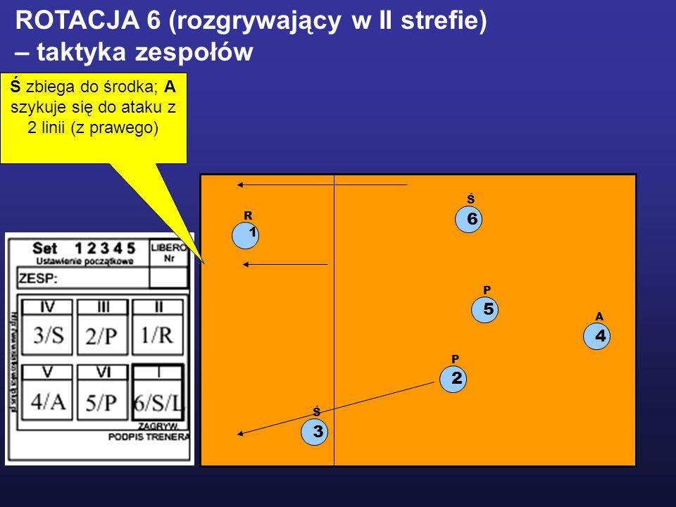 1 R 2 P 5 P 3 Ś 6 Ś 4 A ROTACJA 6 (rozgrywający w II strefie) – taktyka zespołów Ś zbiega do środka; A szykuje się do ataku z 2 linii (z prawego)