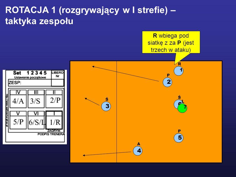 1 R 2 P 5 P 3 Ś 6 Ś 4 A L 7 ROTACJA 1 (rozgrywający w I strefie) – taktyka zespołu R wbiega pod siatkę z za P (jest trzech w ataku)