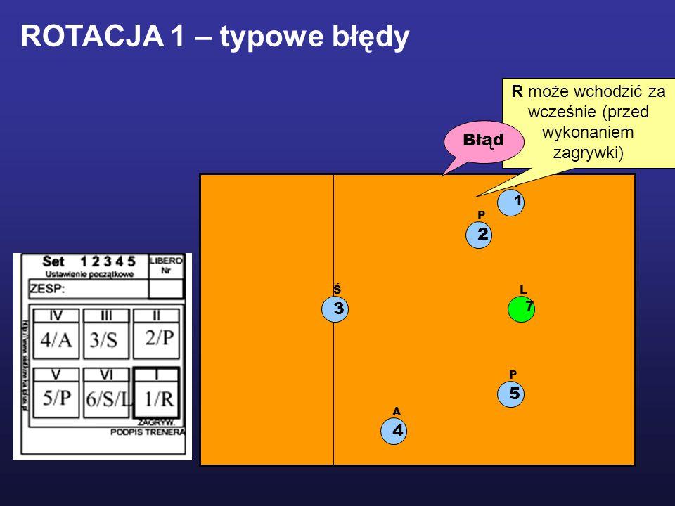 1 R 2 P 5 P 3 Ś 4 A L 7 R może wchodzić za wcześnie (przed wykonaniem zagrywki) Błąd ROTACJA 1 – typowe błędy