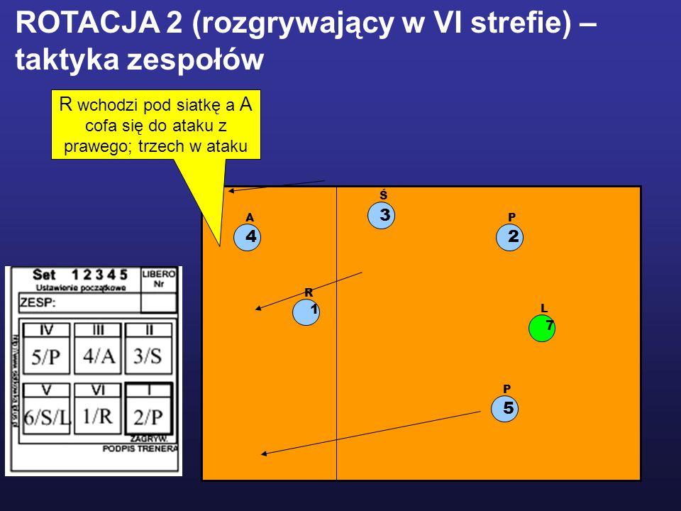 1 R 2 P 5 P 3 Ś 4 A L 7 ROTACJA 2 (rozgrywający w VI strefie) – taktyka zespołów R wchodzi pod siatkę a A cofa się do ataku z prawego; trzech w ataku