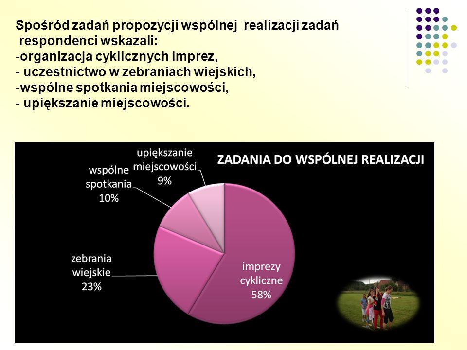 Spośród zadań propozycji wspólnej realizacji zadań respondenci wskazali: -organizacja cyklicznych imprez, - uczestnictwo w zebraniach wiejskich, -wspó