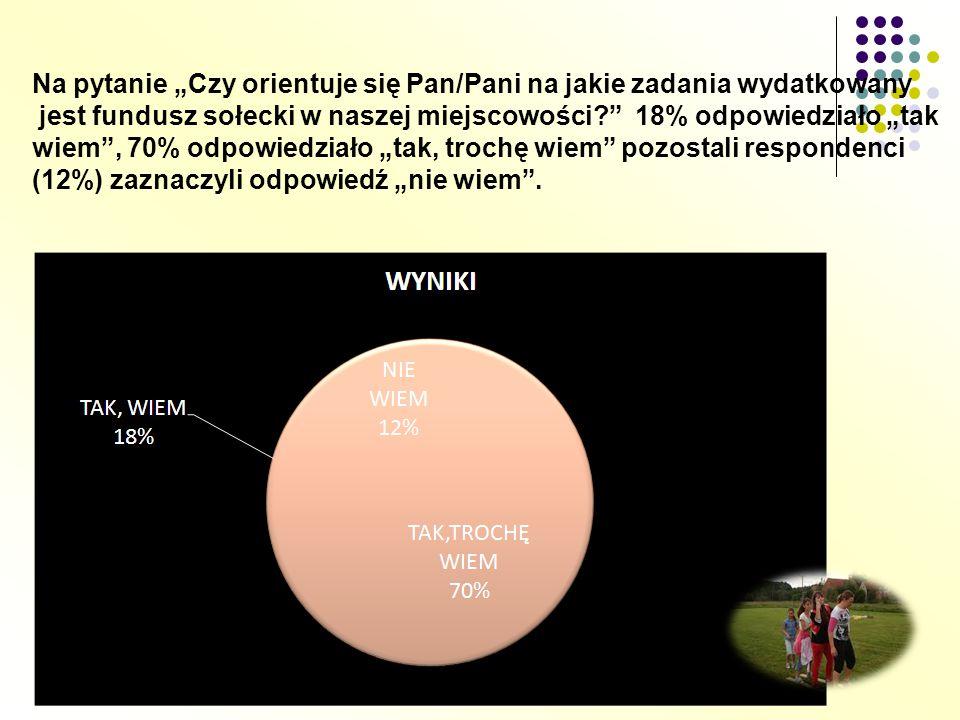 """Na pytanie """"Czy orientuje się Pan/Pani na jakie zadania wydatkowany jest fundusz sołecki w naszej miejscowości? 18% odpowiedziało """"tak wiem , 70% odpowiedziało """"tak, trochę wiem pozostali respondenci (12%) zaznaczyli odpowiedź """"nie wiem ."""