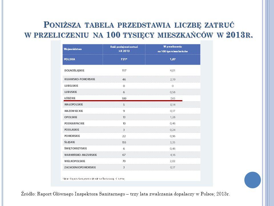 P ONIŻSZA TABELA PRZEDSTAWIA LICZBĘ ZATRUĆ W PRZELICZENIU NA 100 TYSIĘCY MIESZKAŃCÓW W 2013 R.