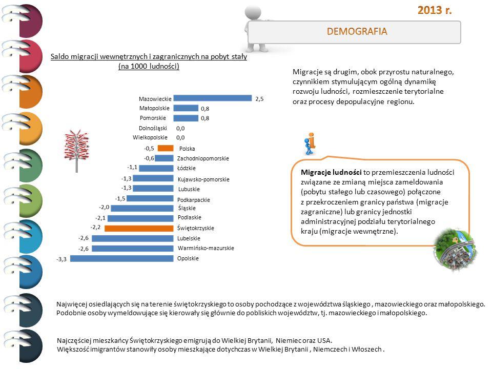0,5 Migracje ludności to przemieszczenia ludności związane ze zmianą miejsca zameldowania (pobytu stałego lub czasowego) połączone z przekroczeniem gr