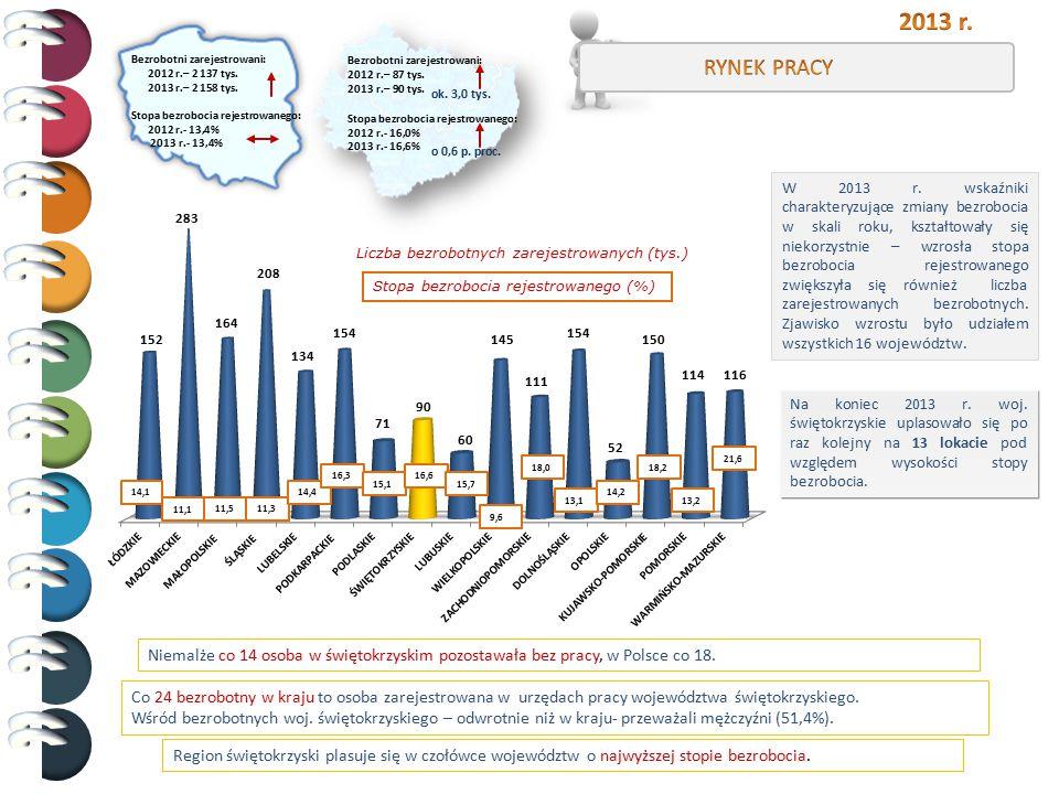 Bezrobotni zarejestrowani: 2012 r.– 87 tys. 2013 r.– 90 tys. Stopa bezrobocia rejestrowanego: 2012 r.- 16,0% 2013 r.- 16,6% ok. 3,0 tys. o 0,6 p. proc