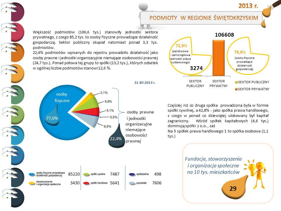 Większość podmiotów (106,6 tys.) stanowiły jednostki sektora prywatnego, z czego 85,2 tys. to osoby fizyczne prowadzące działalność gospodarczą. Sekto