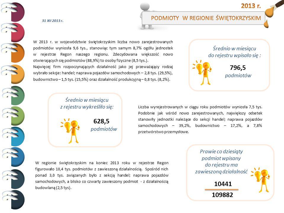 W 2013 r. w województwie świętokrzyskim liczba nowo zarejestrowanych podmiotów wyniosła 9,6 tys., stanowiąc tym samym 8,7% ogółu jednostek w rejestrze