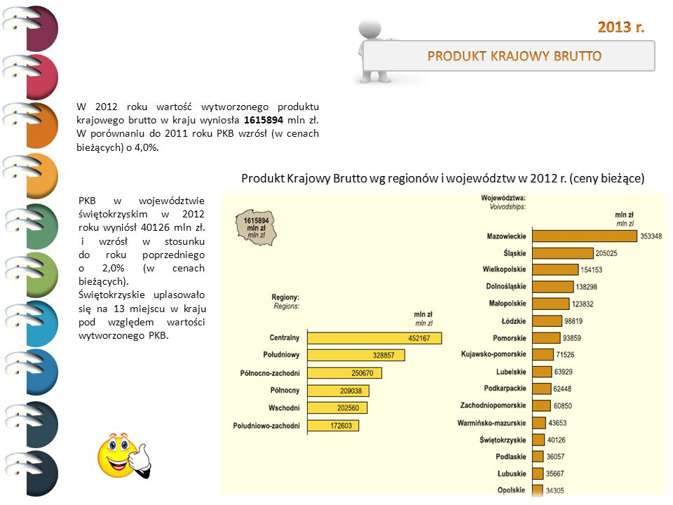 W 2012 roku wartość wytworzonego produktu krajowego brutto w kraju wyniosła 1615894 mln zł. W porównaniu do 2011 roku PKB wzrósł (w cenach bieżących)