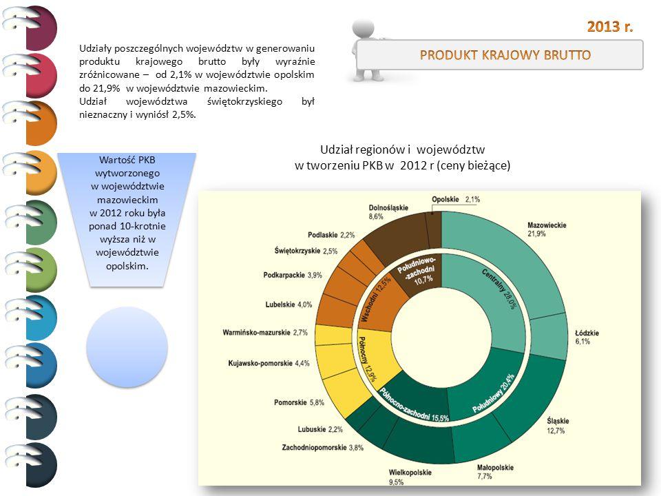 Udział regionów i województw w tworzeniu PKB w 2012 r (ceny bieżące) Udziały poszczególnych województw w generowaniu produktu krajowego brutto były wy